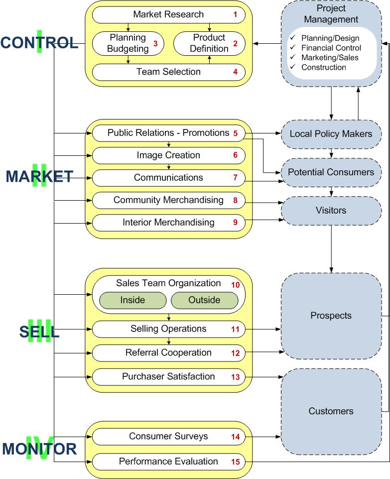 The Real Estate Marketing Alliance Marketing Control Market Sell Monitor System Flow Diagram