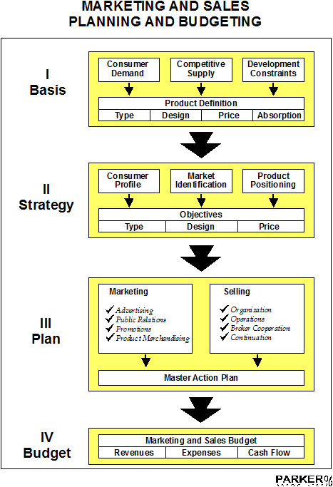 The Real Estate Marketing Alliance Marketing and Sales Planning and Budgeting Flow Chart