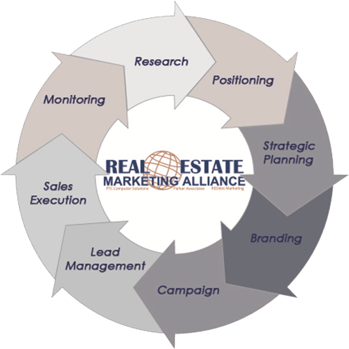 The Real Estate Marketing Alliance Process Flow Diagram