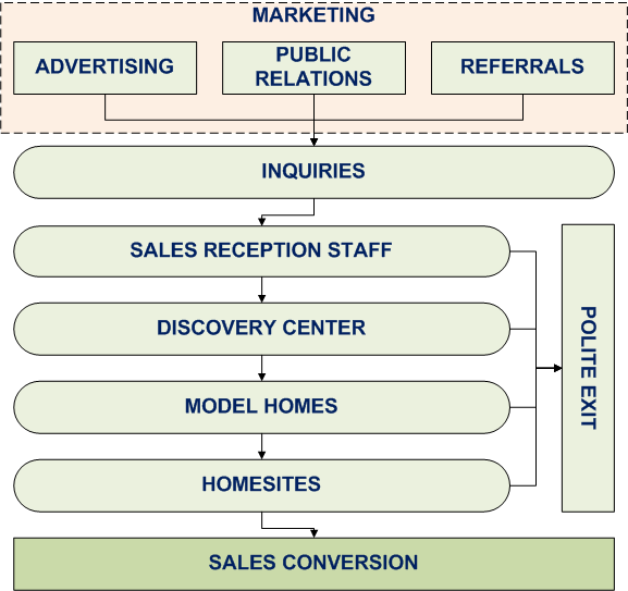 Real Estate Operations : The real estate marketing alliance and sales