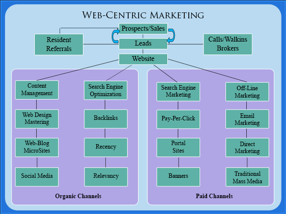The Real Estate Marketing Alliance REMA Web-Centric Marketing Diagram